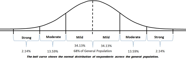 cic-images-KAI Bell Curve